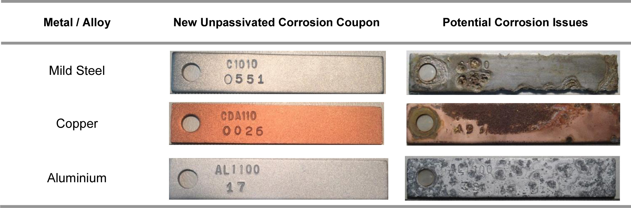 4.5 corrosion coupon table